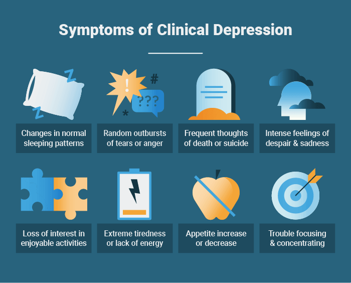 Symptoms of Major Depression or Clinical Depression
