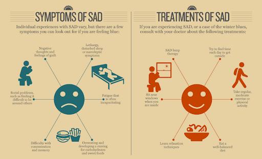 Symptoms and Treatments of SAD