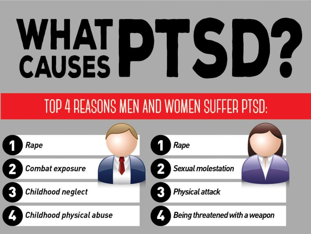 Primary Effects Of PTSD
