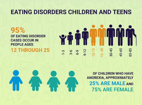 eating-disorders-children-and-teens