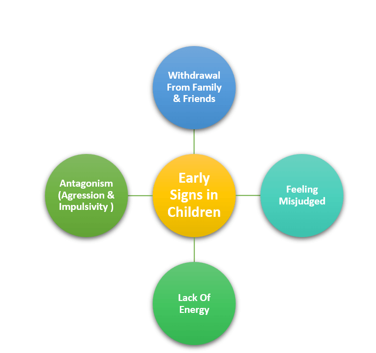 Early Signs of Depression Among Children