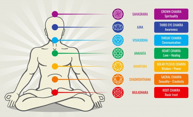 Types of Chakras