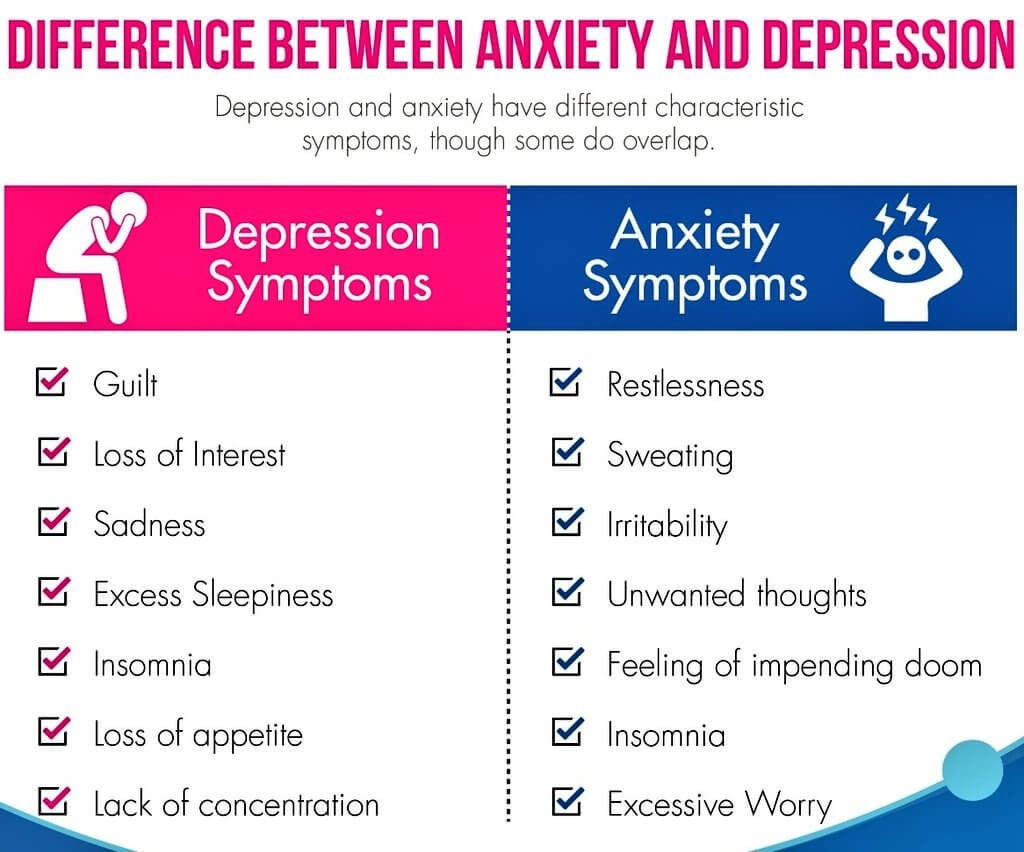 depression and anxiety difference
