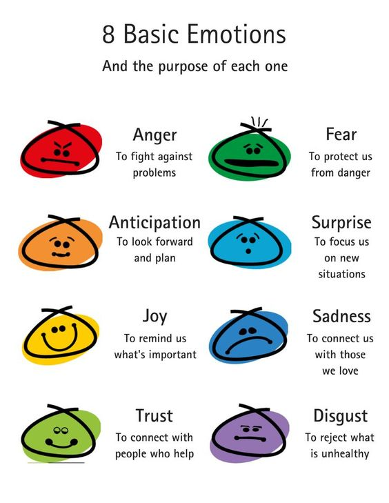 8 types of basic emotion