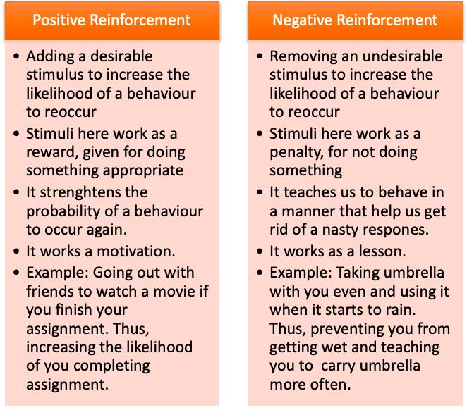 Positive Reinforcement and Negative Reinforcement