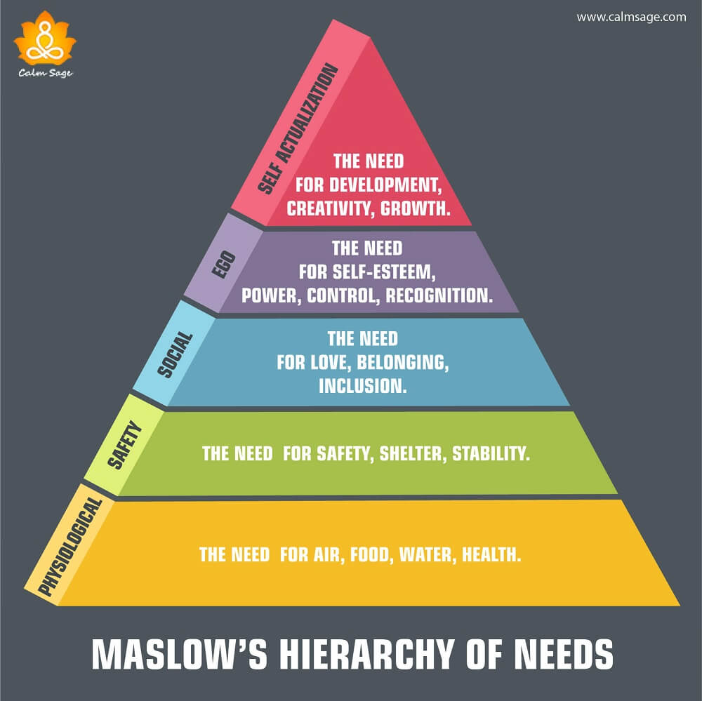 5 levels of maslows hierarchy of needs