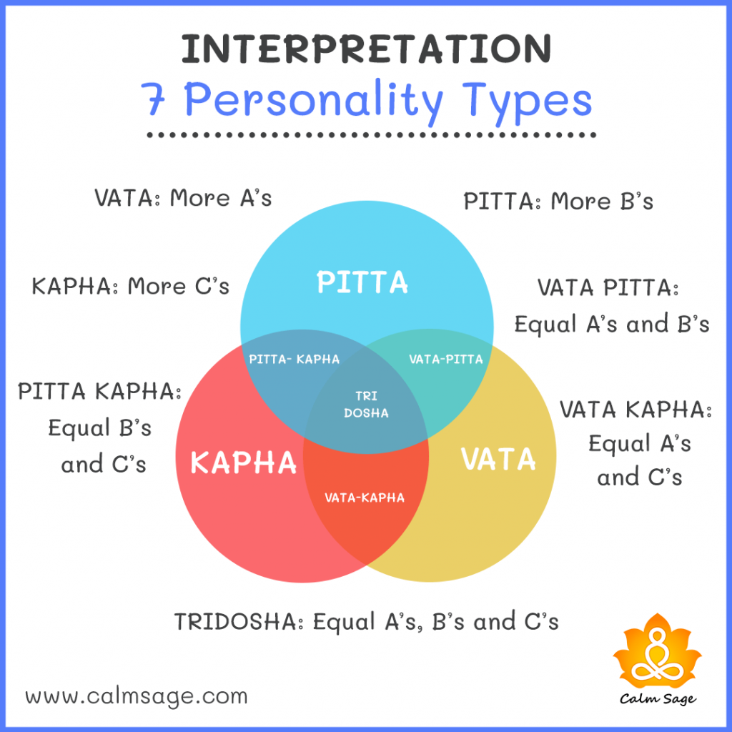7 personality types and meaning