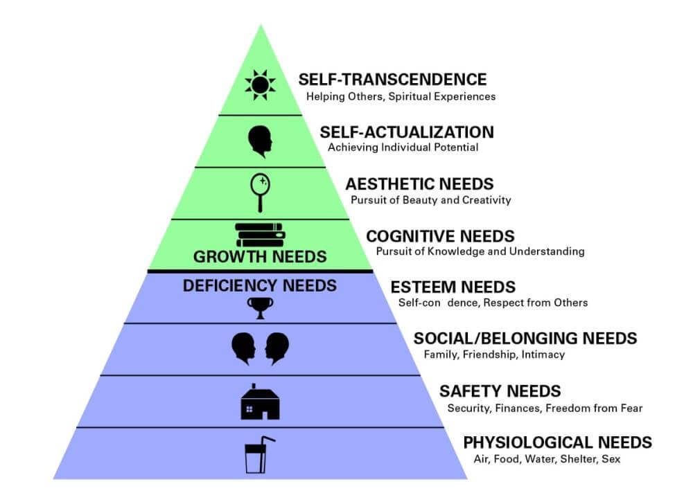 Maslow's Hierarchy of Needs Examples pyramid