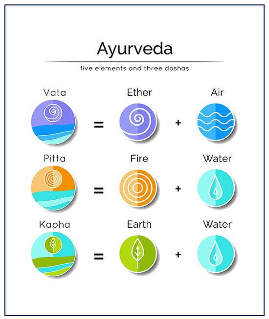aurveda five elements and 3 doshas