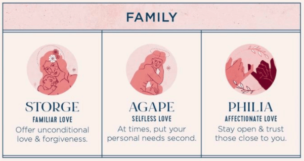 family - Types of love