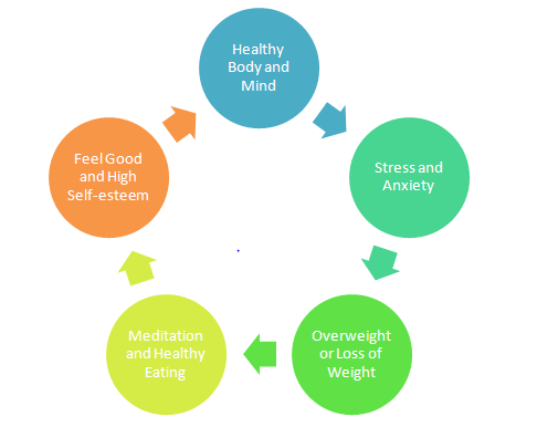 Cycle of Happiness and Health