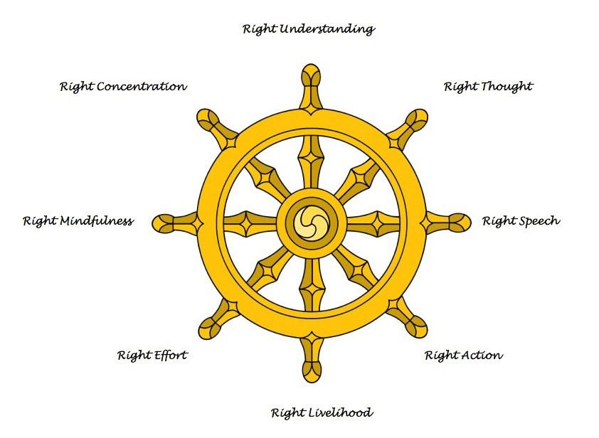 Gautam Buddha teachings