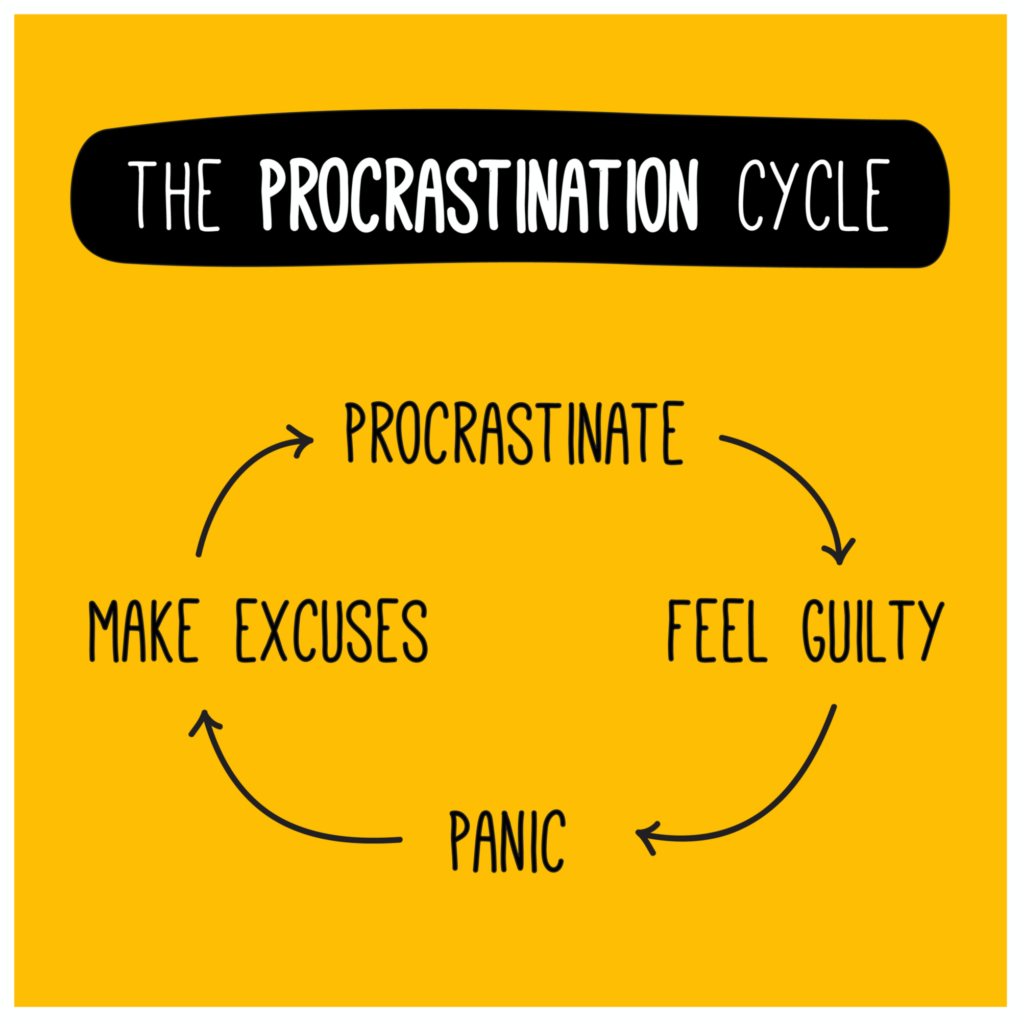 How To Stop Procrastination