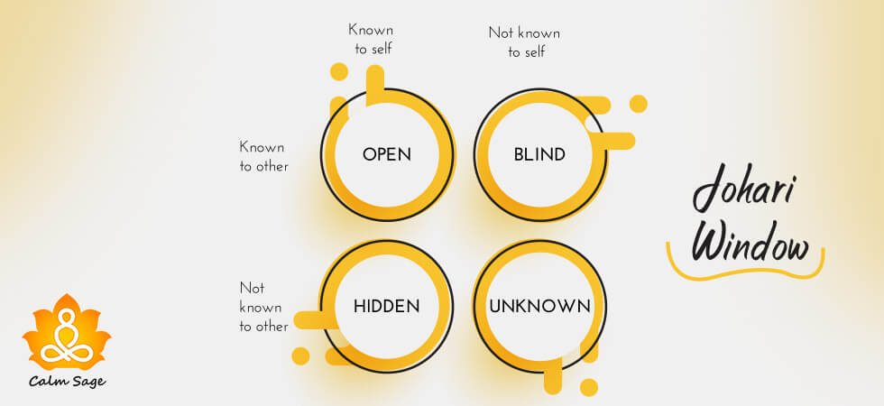 Increase Your Self Awareness with johari window