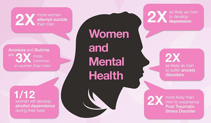 Most common mental health issues in women
