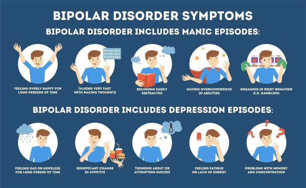 Bipolar Disorders Symptoms