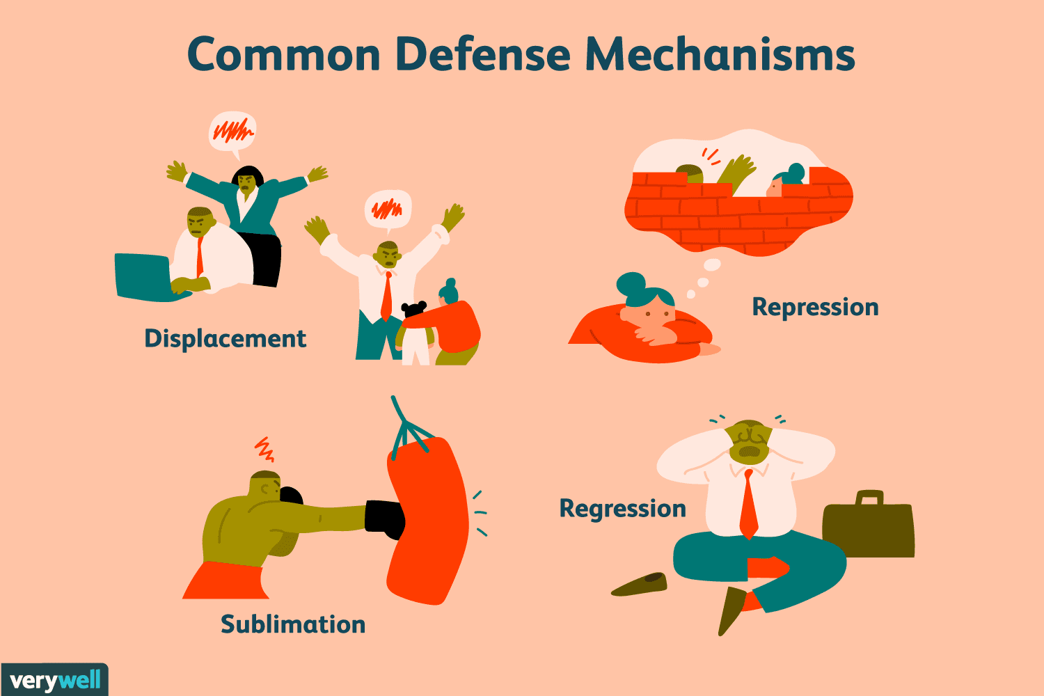 Common Defence Mechanisms
