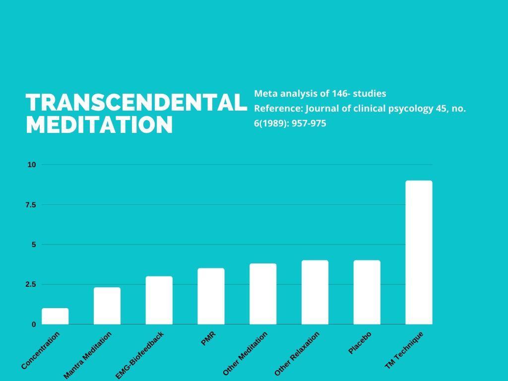 transcendental meditation success rate