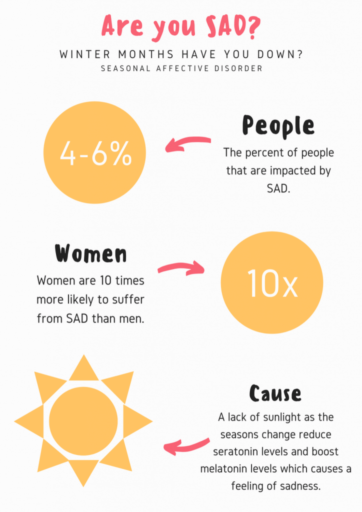 Factors To Check Seasonal Affective Disorder