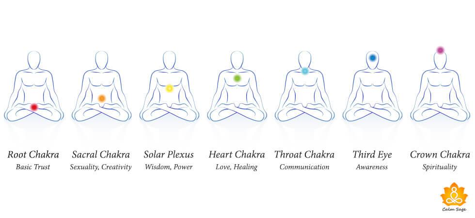 Mudras & Mantras to Balance & Awaken Your Chakras