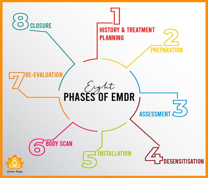 Working Pattern of EMDR Therapy