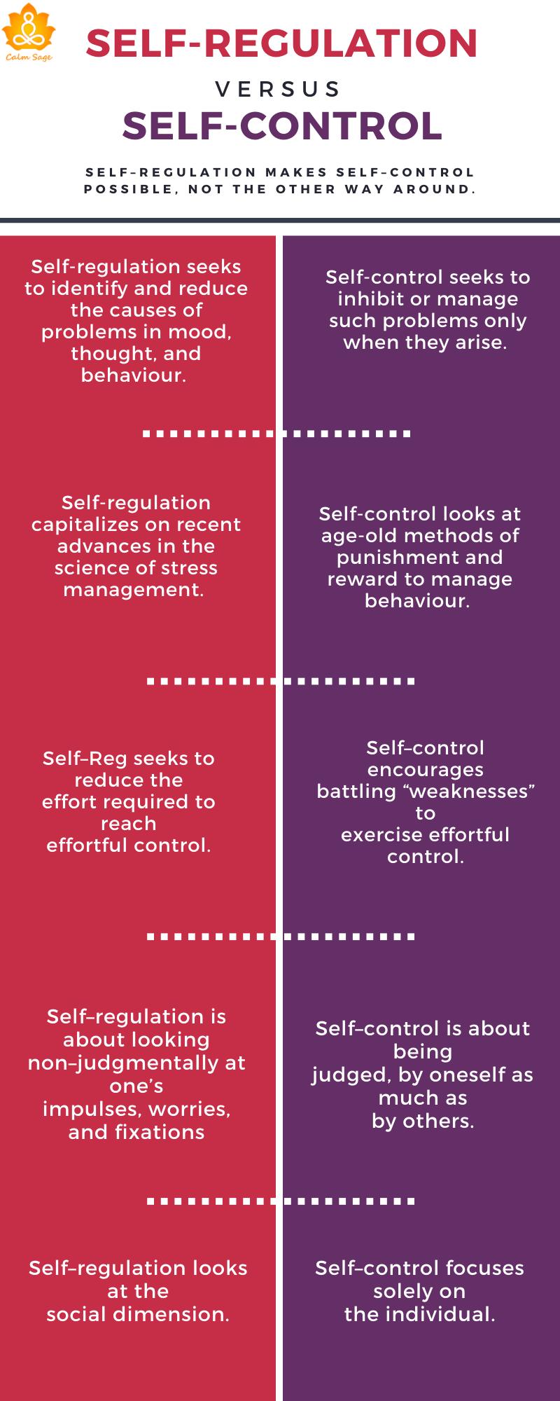 self regulation vs self control