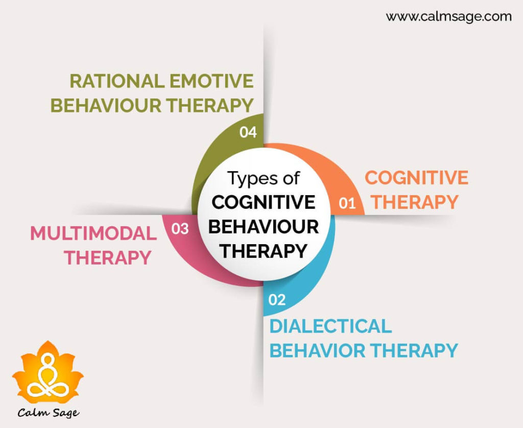 types of CBT