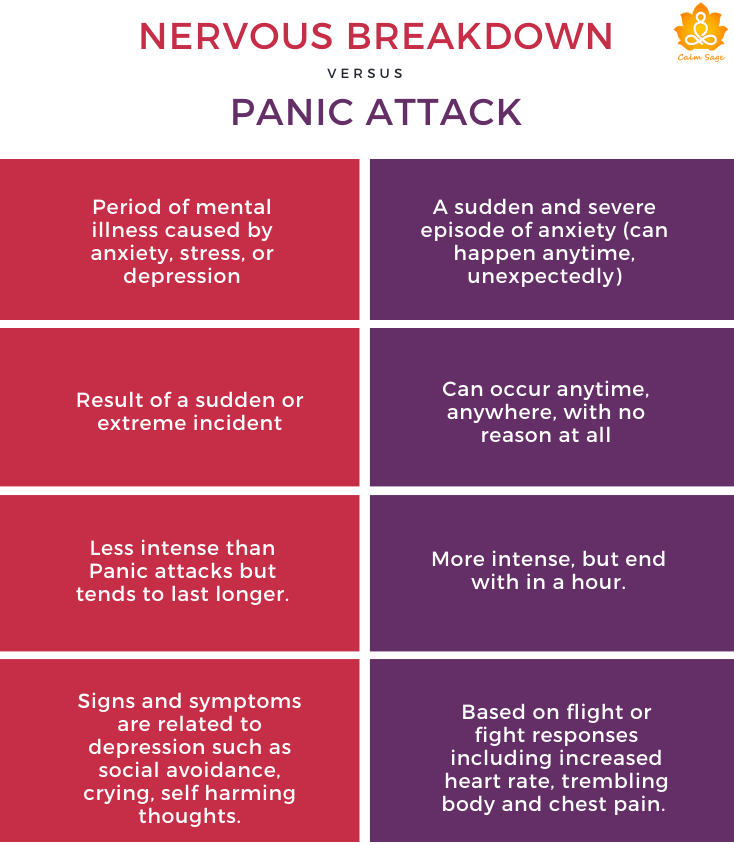 Nervous Breakdown vs panic attack