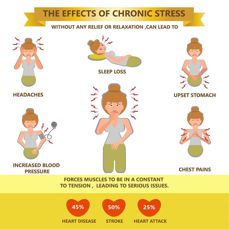 effect of chronic stress