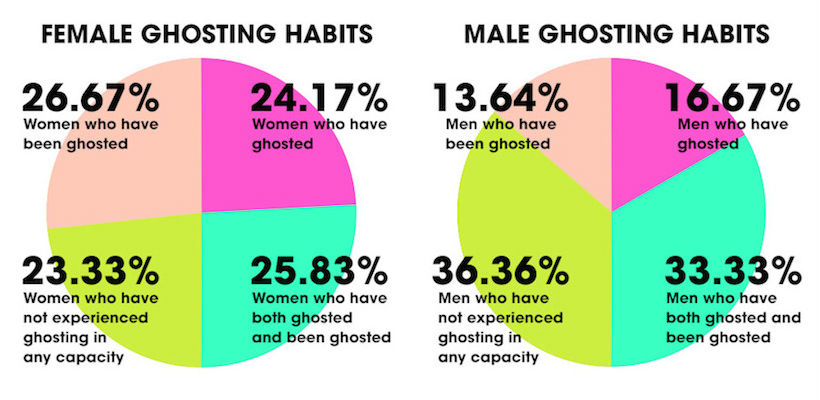 male and female ghosting habits