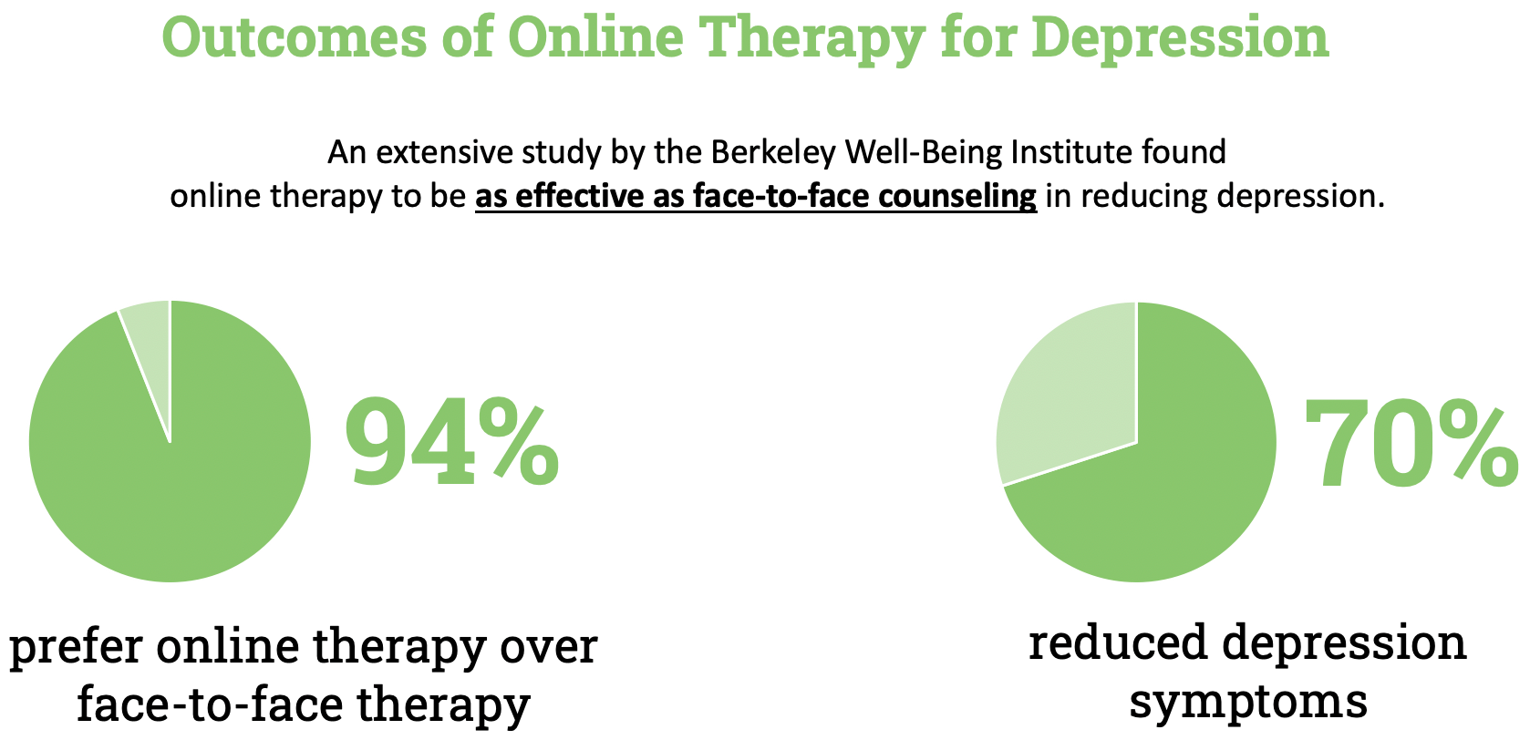 outcomes of online therapy