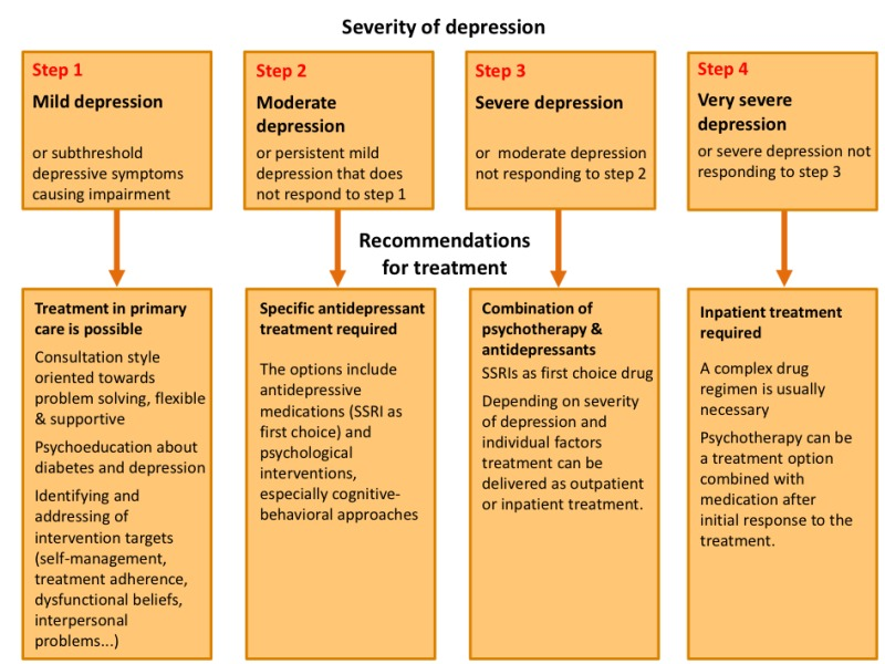 severity of depression and treatments