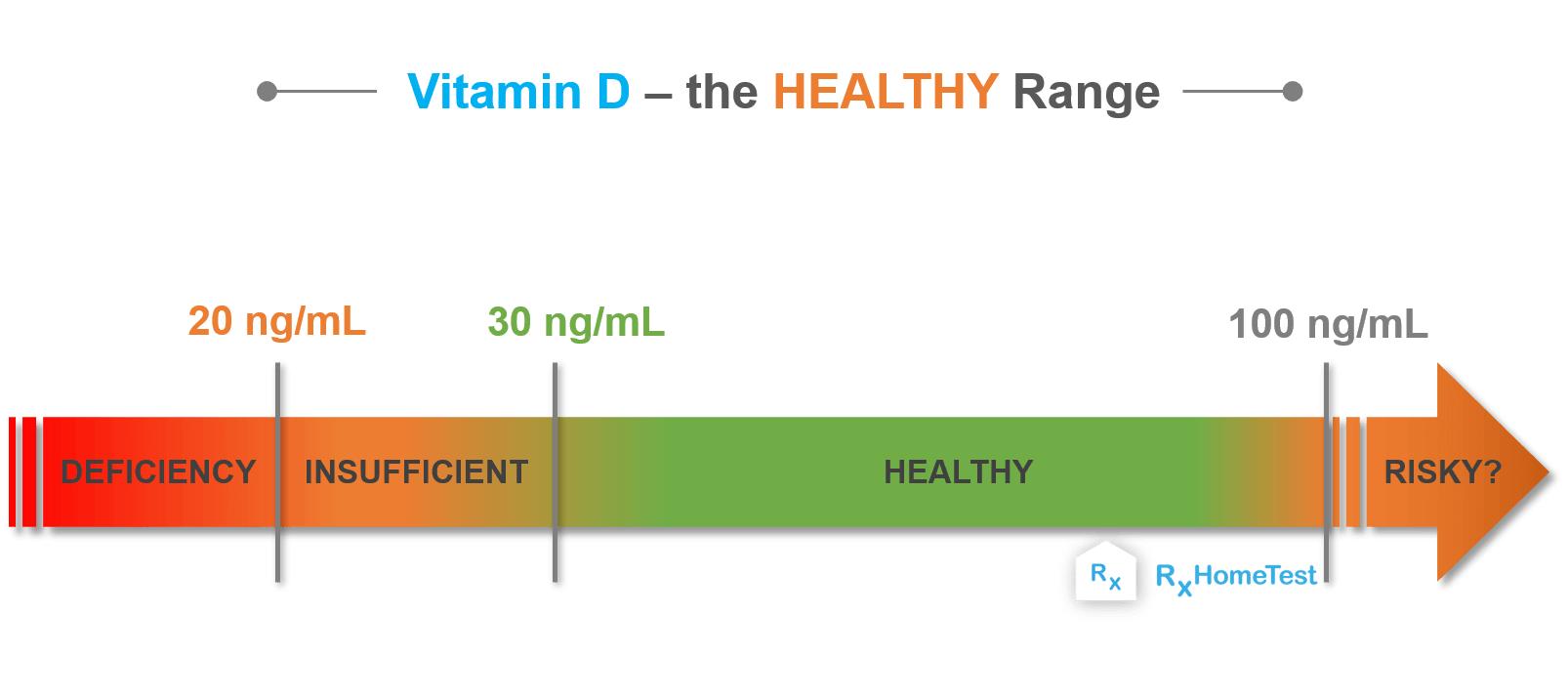 vitamin d healthy range check