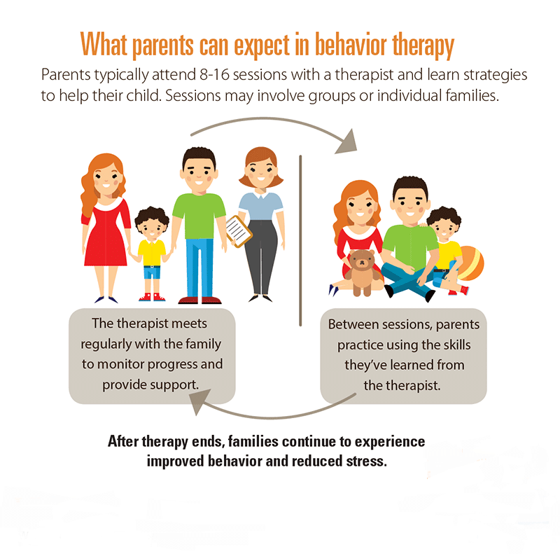what parents can expect in therapy