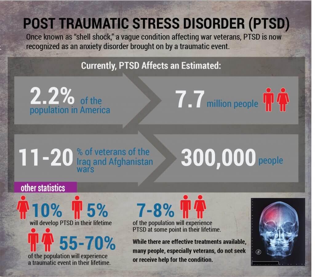 ptsd-statistics
