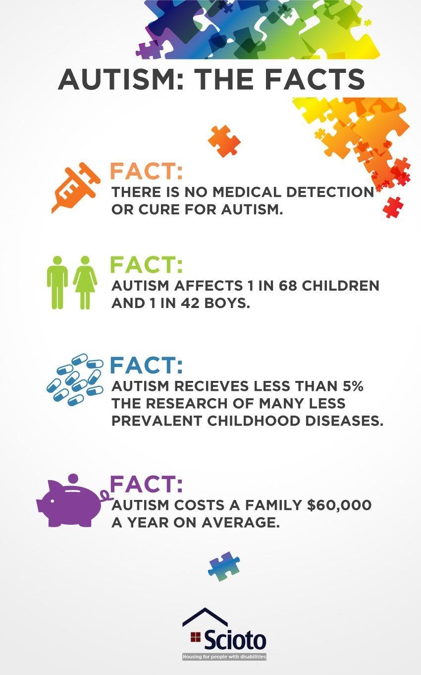 Autistic people are indistinguishable