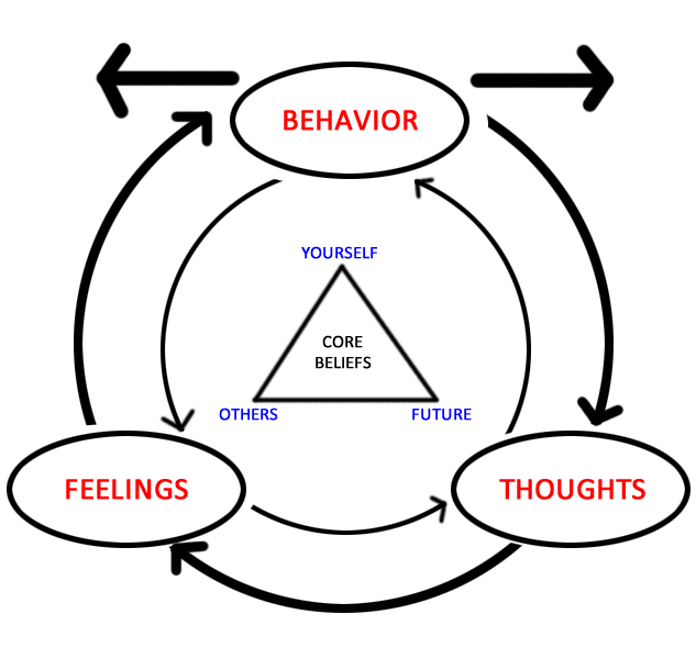 Concept Of Behavior Therapy