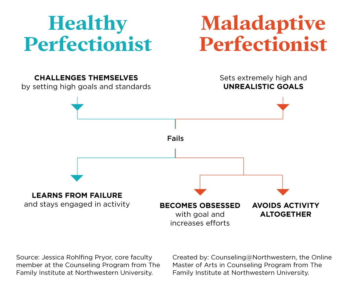 Adaptive perfectionism