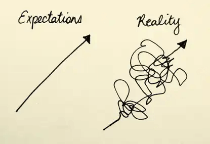 Stress Of Expectation vs Reality