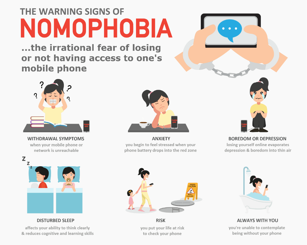 signs of Nomophobia