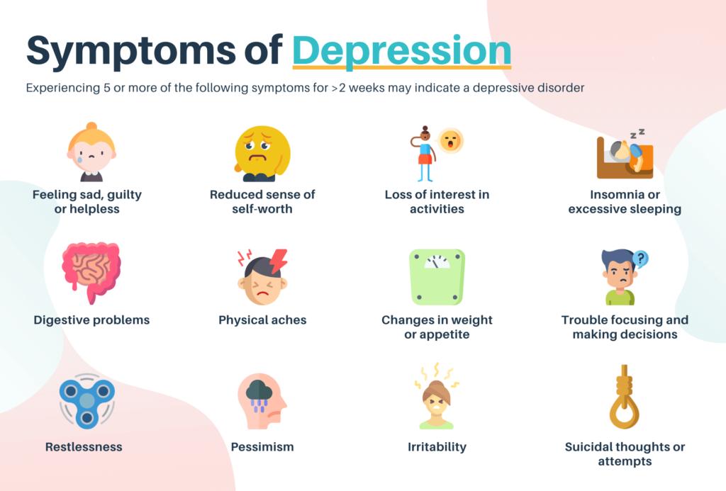 symptom of Depression