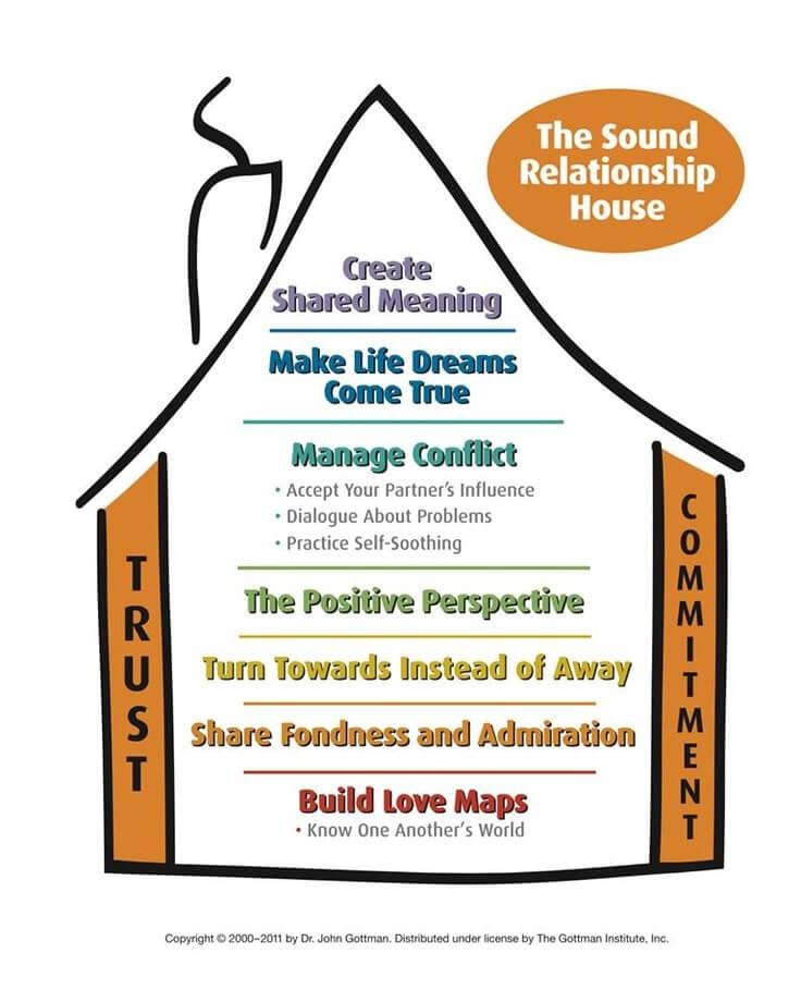 Principles Of The Gottman Method