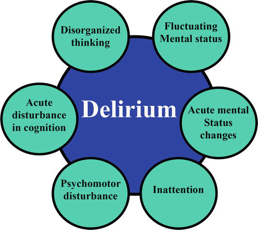 What Are The Types Of Delirium