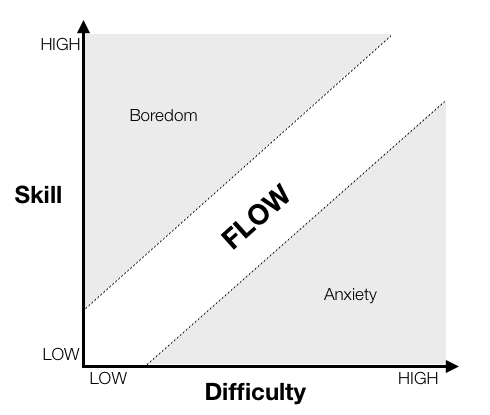 The 8 Characteristics Of Flow