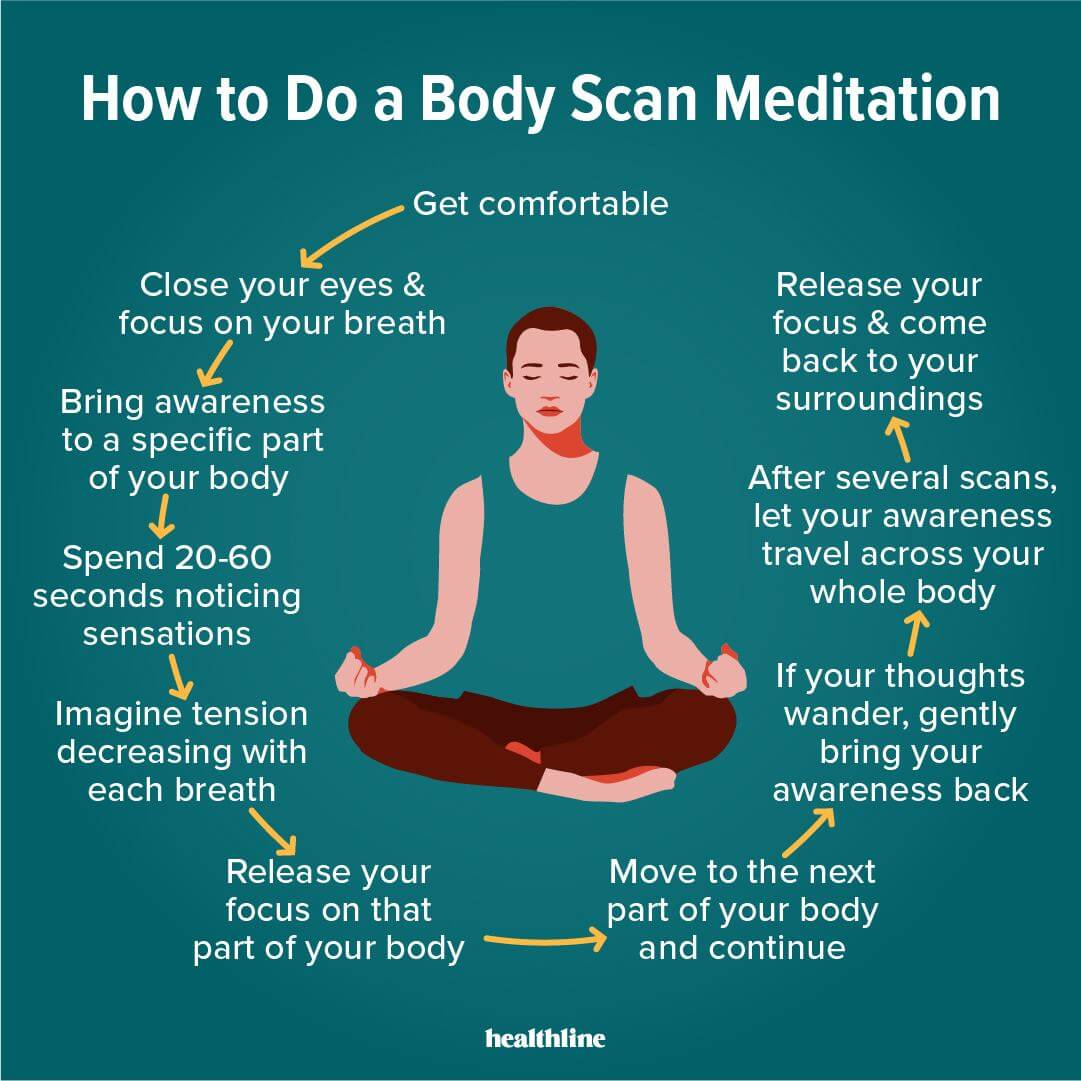 how to do body scan meditation