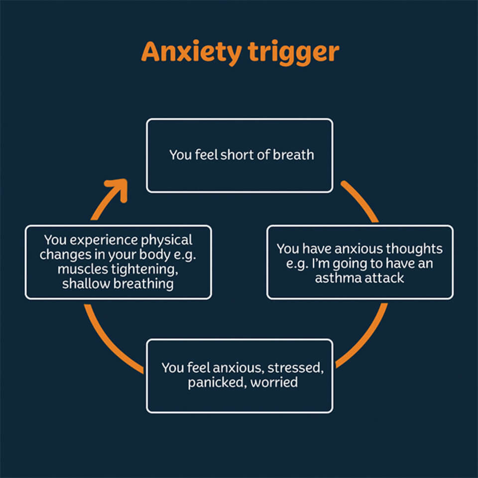 how to know shortness of breath is from anxiety