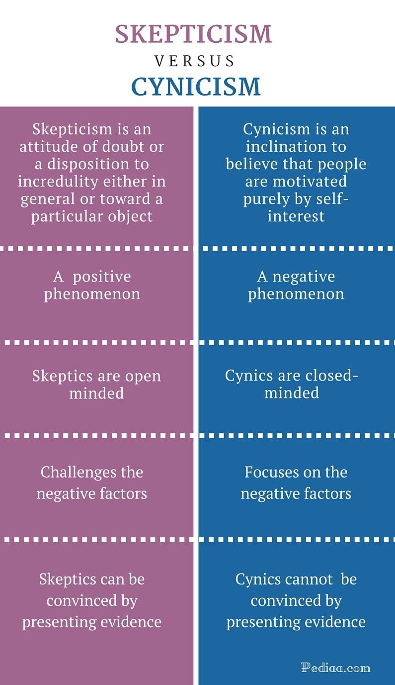 skepticism vs cynicism
